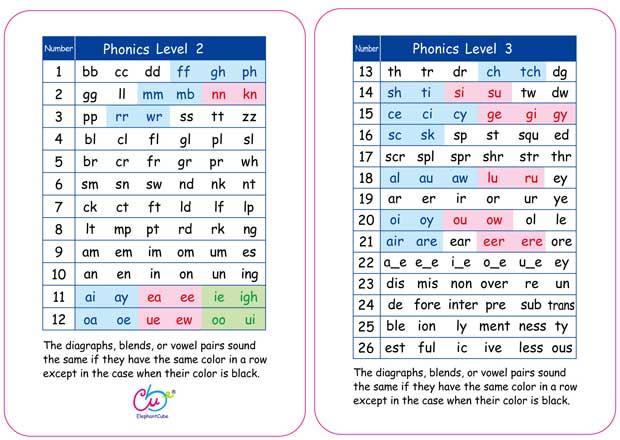 字母拼讀規則 分級卡